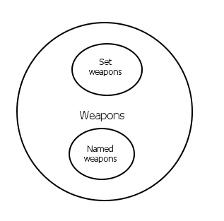 User Dr ishmael good weapon categories.png